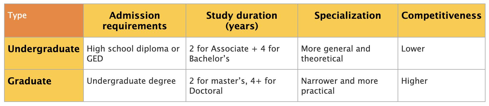 Undergraduate vs. Graduate